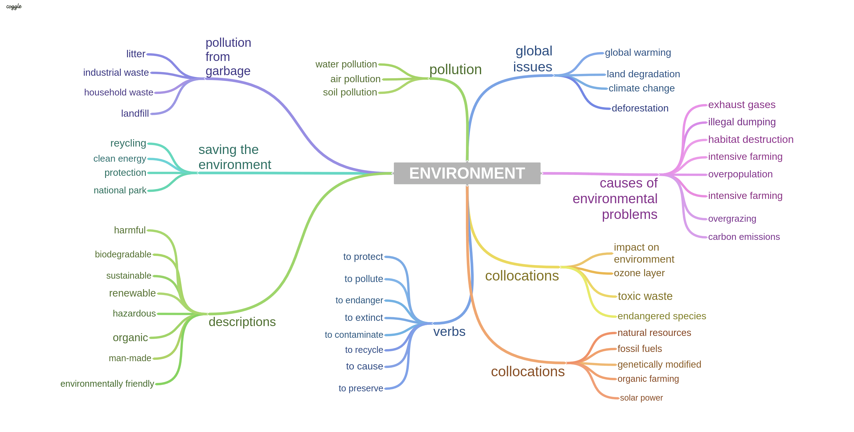 environmental issue topics