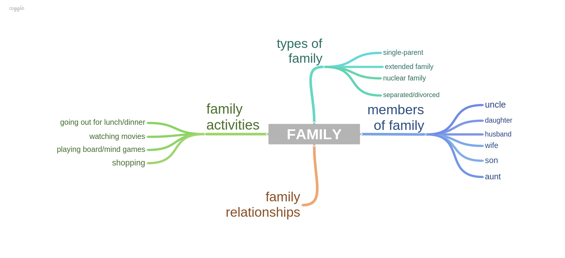 Family sample answers and topic vocabulary for ielts speaking exam family sample questions and answers for ielts speaking exam ccuart Image collections