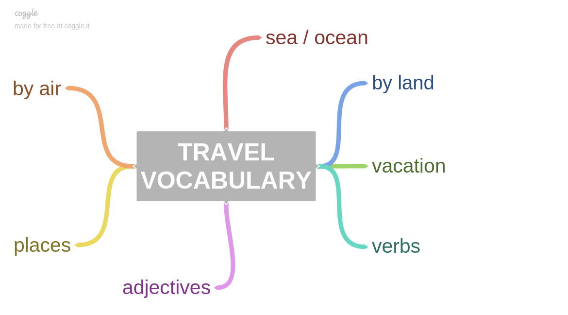 travel topics to talk about