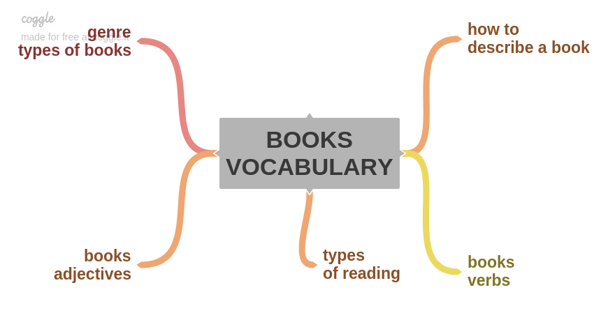 BOOKS VOCABULARY mind map IELTS exam